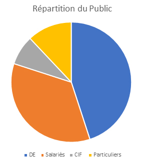 Répartition du public