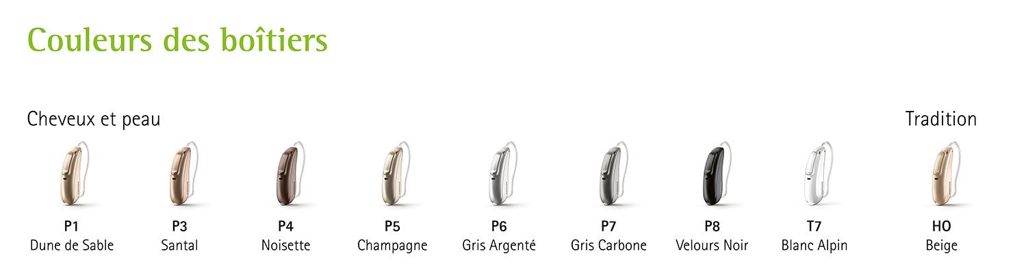 Les différents appareils auditifs