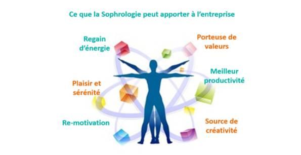 Sophrologie en entreprise à Marseille – Céline Laurenço