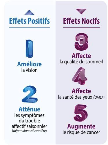 Effets positifs et nocifs sur les verres