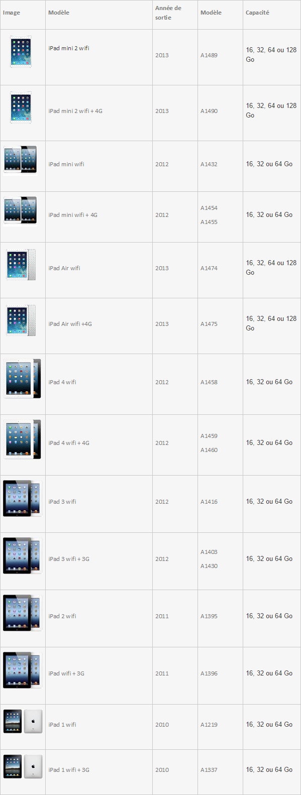 Modèle iPad<